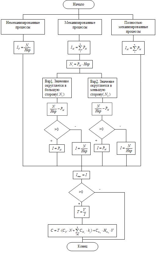 Блок-схема вариантного