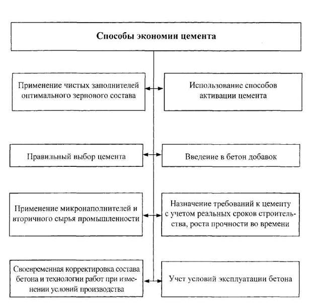 бетонной смеси и др. (рис.