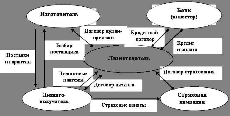 Классификация видов лизинговой деятельности весьма обширна.  Виды лизинга и формы их реализации представлены на рис...